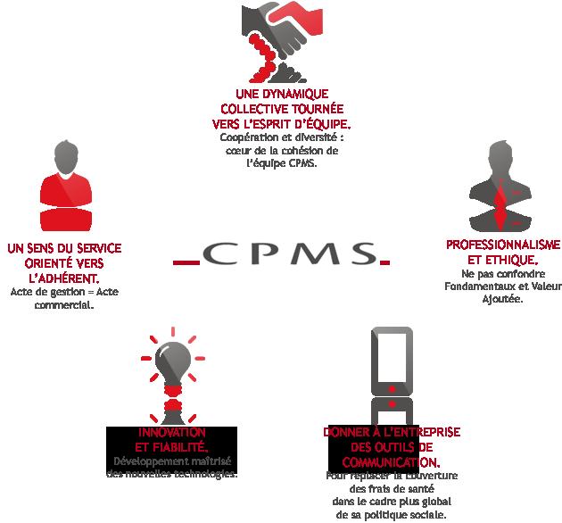 cpms-valeurs